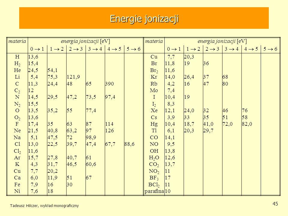 energia jonizacji [eV]